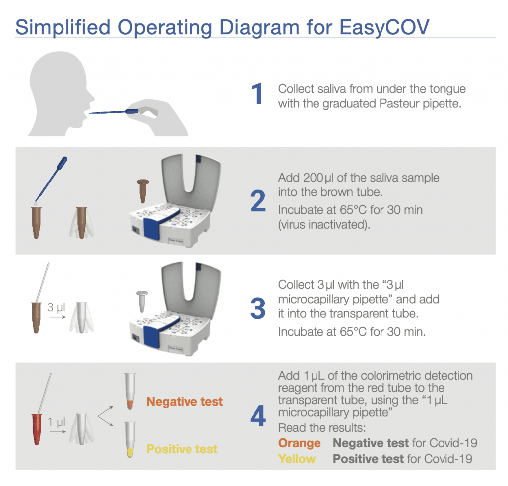 Simplified Operating Diagram for EasyCov